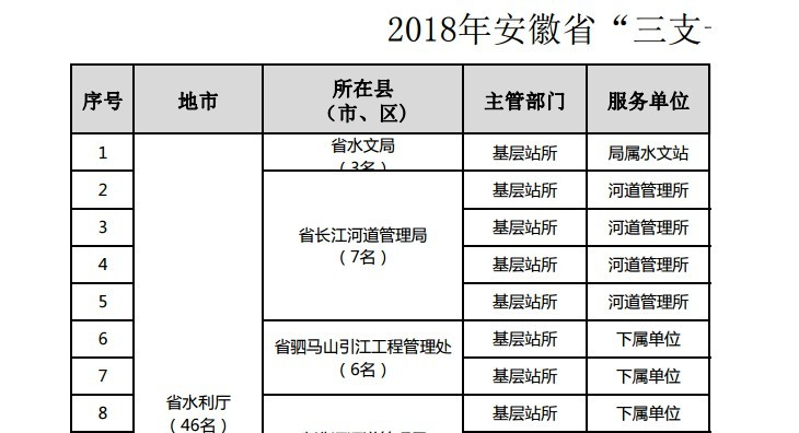 安徽省2018年三支一扶入围分数线